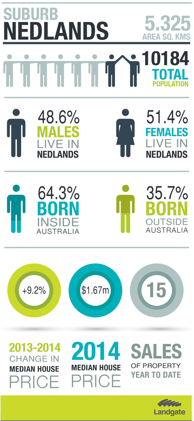 Statistics on the suburb of Nedlands (see description below)