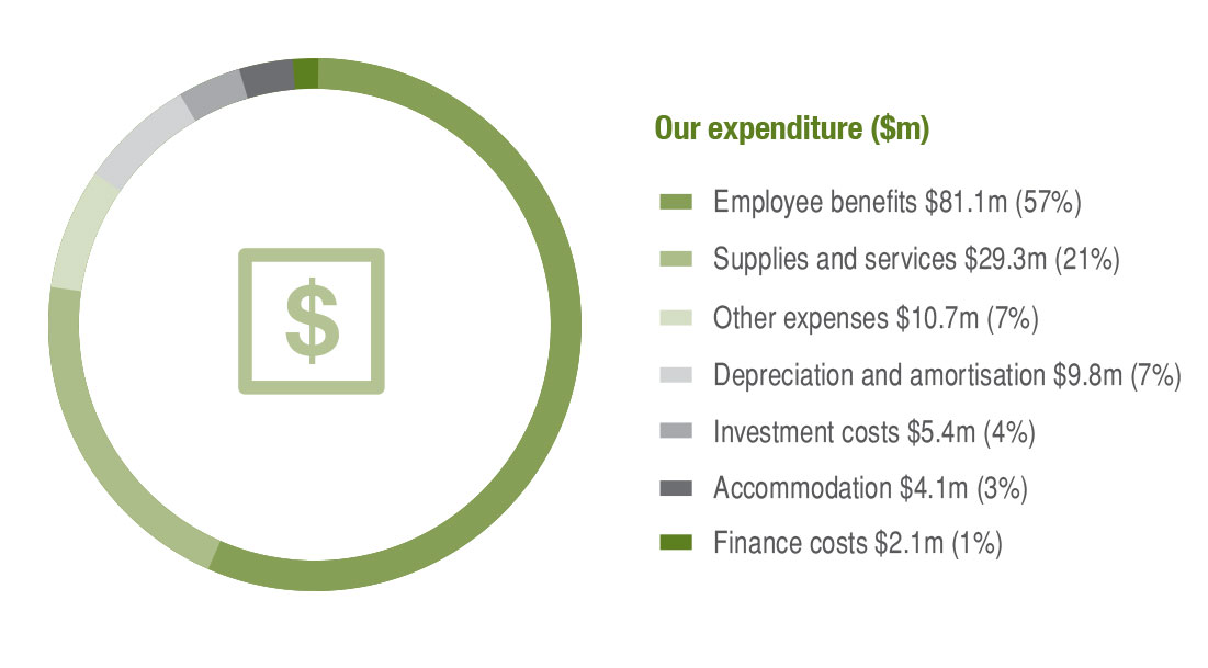 Graph showing Landgate's expenditure. Employee benefits expenditure was $81.1 million (57%), Supplies and services expenditure was $29.3 million (21%), Other expenses were $10.7 million (7%), Depreciation and amortisation was $9.8 million (7%), Investment costs were $5.4 million (4%), Accommodation expenditure was $4.1 million (3%), Finance costs were $2.1 million (1%).