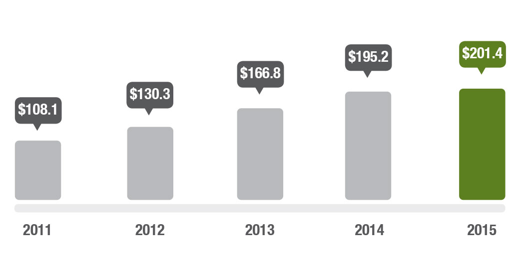 Graph showing net assets from 2011 to 2015. In 2011 the value of net assets was $108.1 million, in 2012 the value of net assets was $130.3 million, in 2013 the value of net assets was $166.8 million, in 2014 the value of net assets was $196.2 million and in 2015 the value of net assets was $201.7 million.