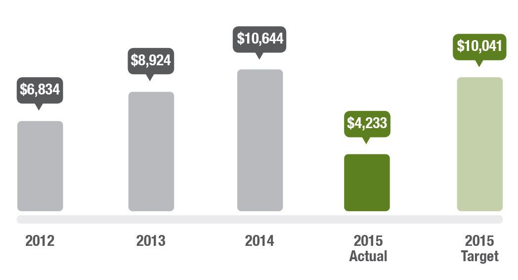 Graph showing the average cost of co-ordinating the SLICP per request for capture. In 2012 the average cost was $6,834, in 2013 it was $8,924, in 2014 it was $10,644, in 2015 the actual is $4,233 and the target is $10,041.