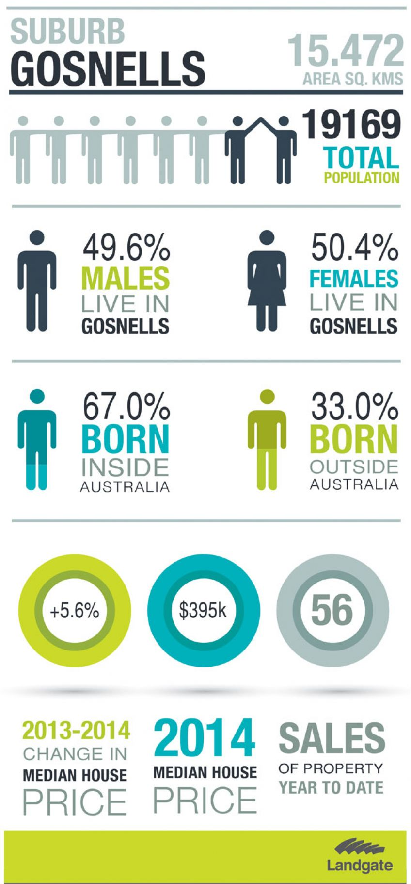 Infographic for Gosnells