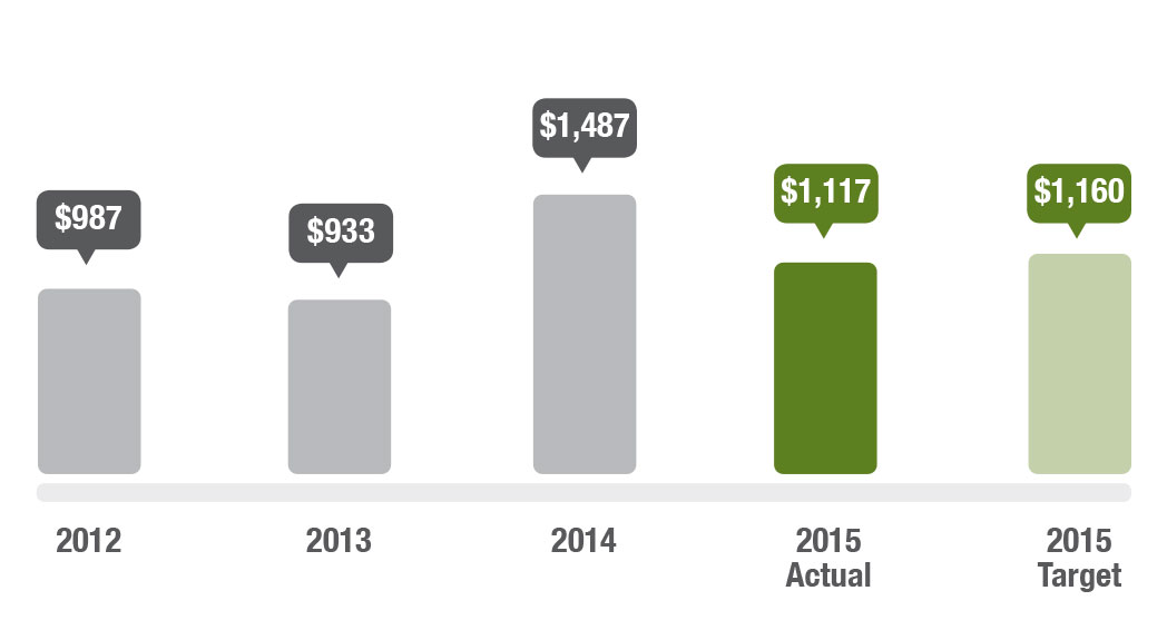 Graph showing Average cost per gigabyte of information delivered by SLIP. In 2012 the average cost was $987, in 2013 it was $933, in 2014 it was $1,487, in 2015 the actual is $1,117 and the target is $1,160.