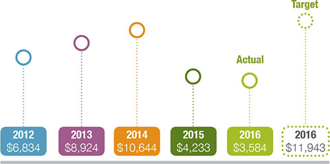 Graph showing the average cost of co-ordinating the Capture WA program per request for capture. In 2012 the average cost was $6,834, in 2013 it was $8,924, in 2014 it was $10,644, in 2015 the actual is $4,233, in 2016 the actual is $3,584 and the target is $11,943.