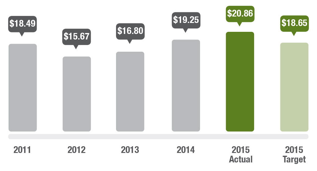 Graph showing average cost per land information action. In 2011 the average cost was $18.49, in 2012 it was $15.67, in 2013 it was $16.80, in 2014 it was $19.25, in 2015 the actual cost is $20.86 and the target is $18.65.