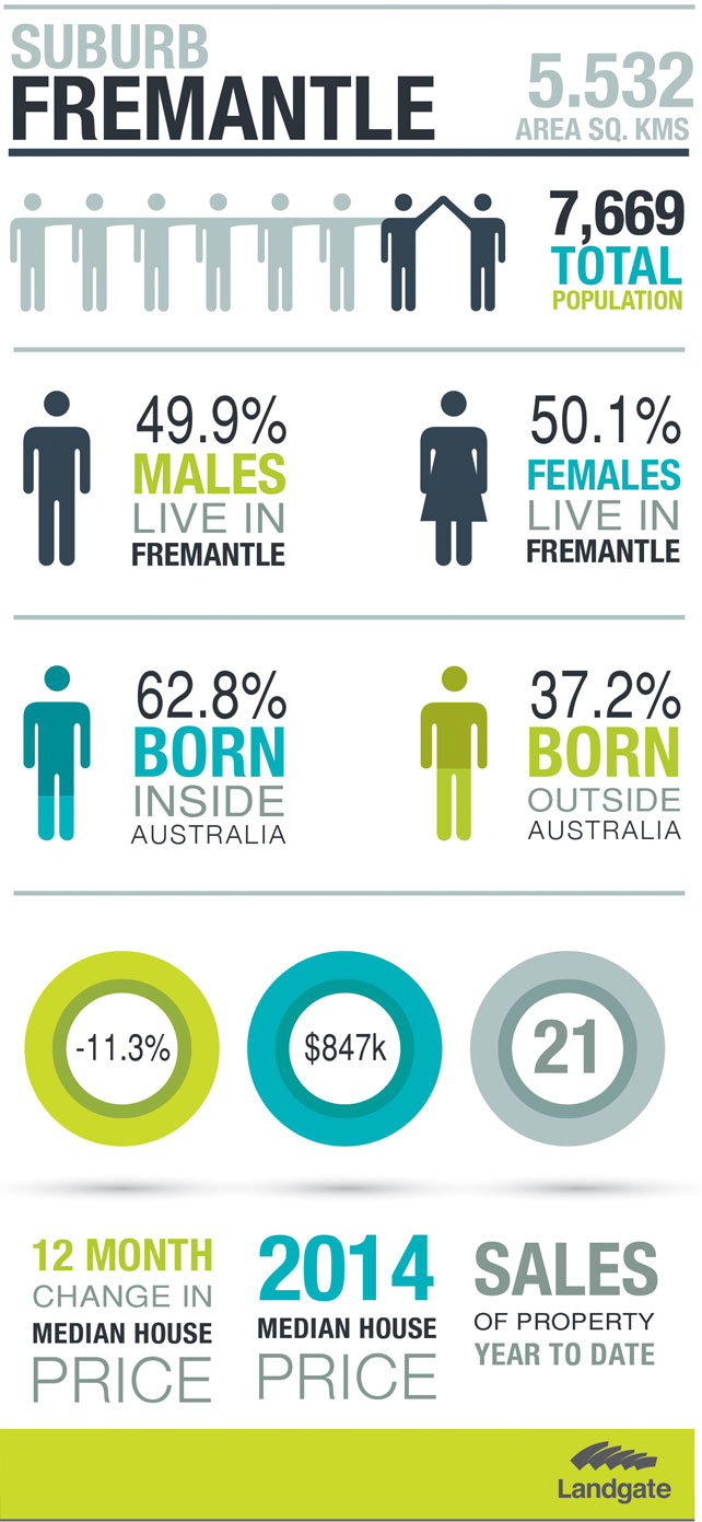 Statistics on Fremantle (see detailed description below)