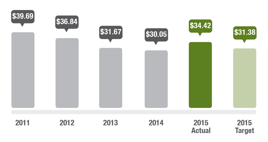 Graph showing average cost per land registration action. In 2011 the average cost was $39.69, in 2012 it was $36.84, in 2013 it was $31.67, in 2014 it was $30.05, in 2015 the actual cost is $34.42 and the target is $31.38.