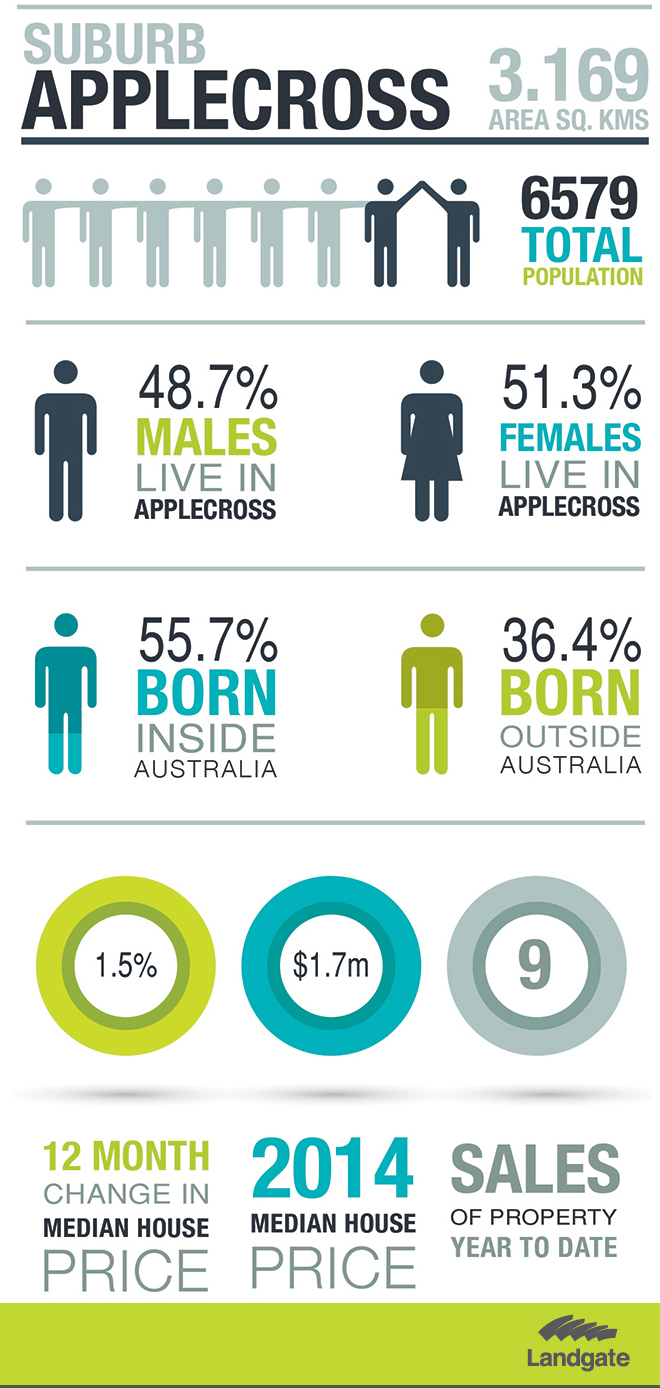 Applecross statistics (see below)