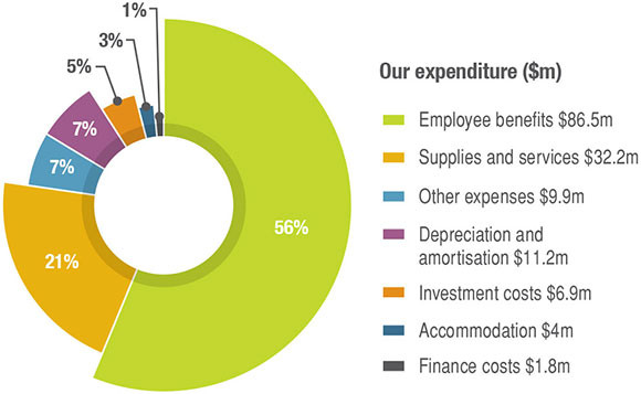 Graph showing Landgate's expenditure. Employee benefits expenditure was $86.5 million (56%), Supplies and services expenditure was $32.2 million (21%), Other expenses were $9.9 million (7%), Depreciation and amortisation was $11.2 million (7%), Investment costs were $6.9 million (5%), Accommodation expenditure was $4 million (3%), Finance costs were $1.8 million (1%).