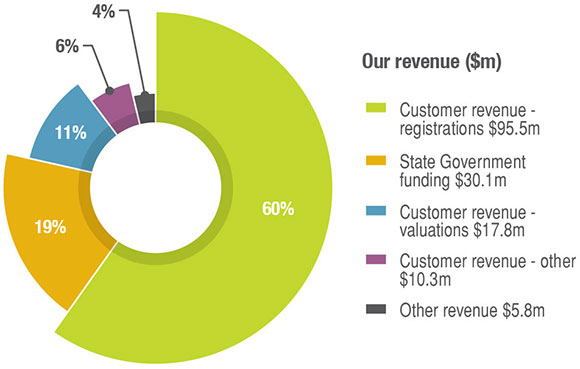 Graph showing Landgate's revenue. Customer revenue - registrations was $95.5 million (60%), State government funding was $30.1 million (19%), Customer revenue - valuations was $17.8 million (11%), Customer revenue - other was $10.3 million (6%), Other revenue was $5.8 million (4%).