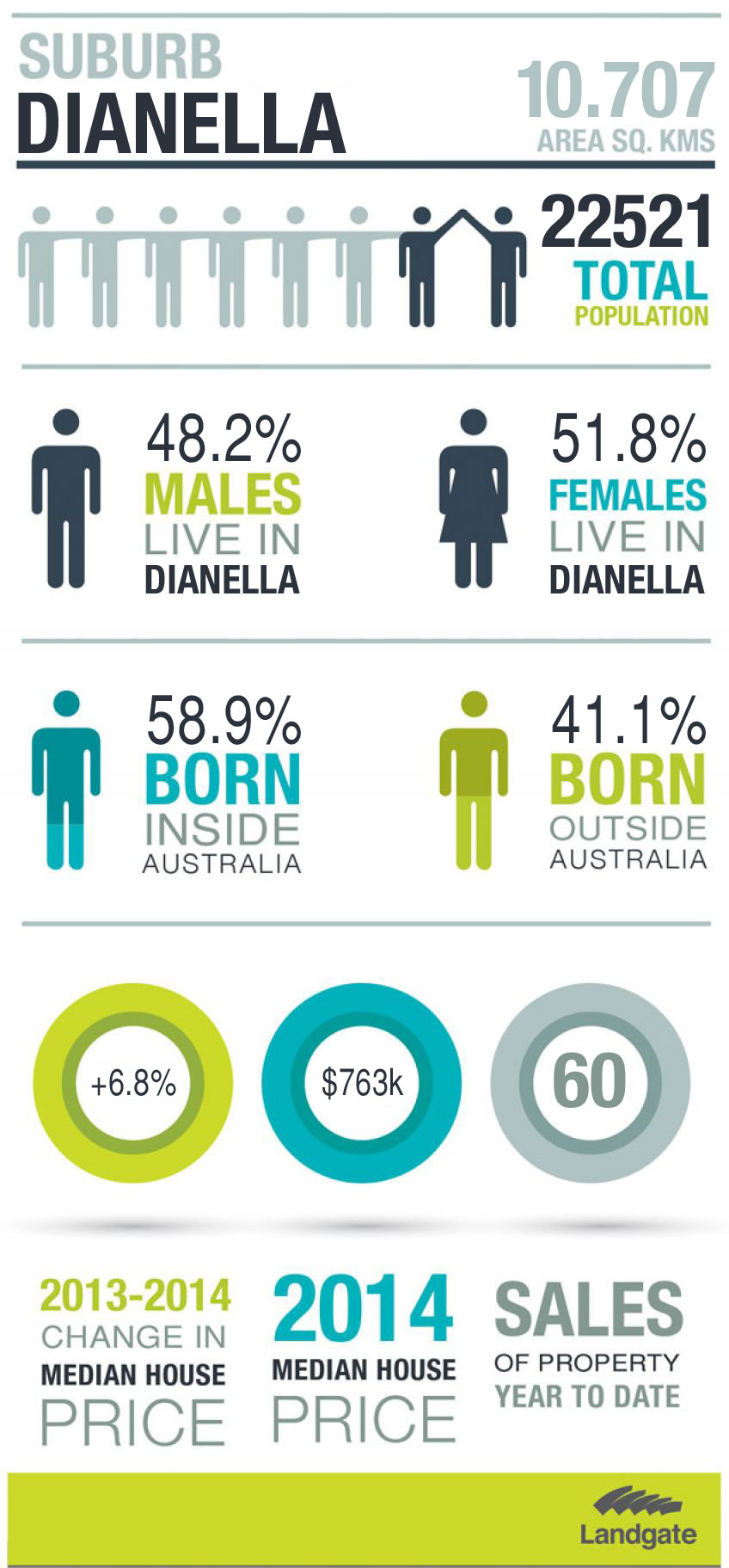 Infographic of Dianella