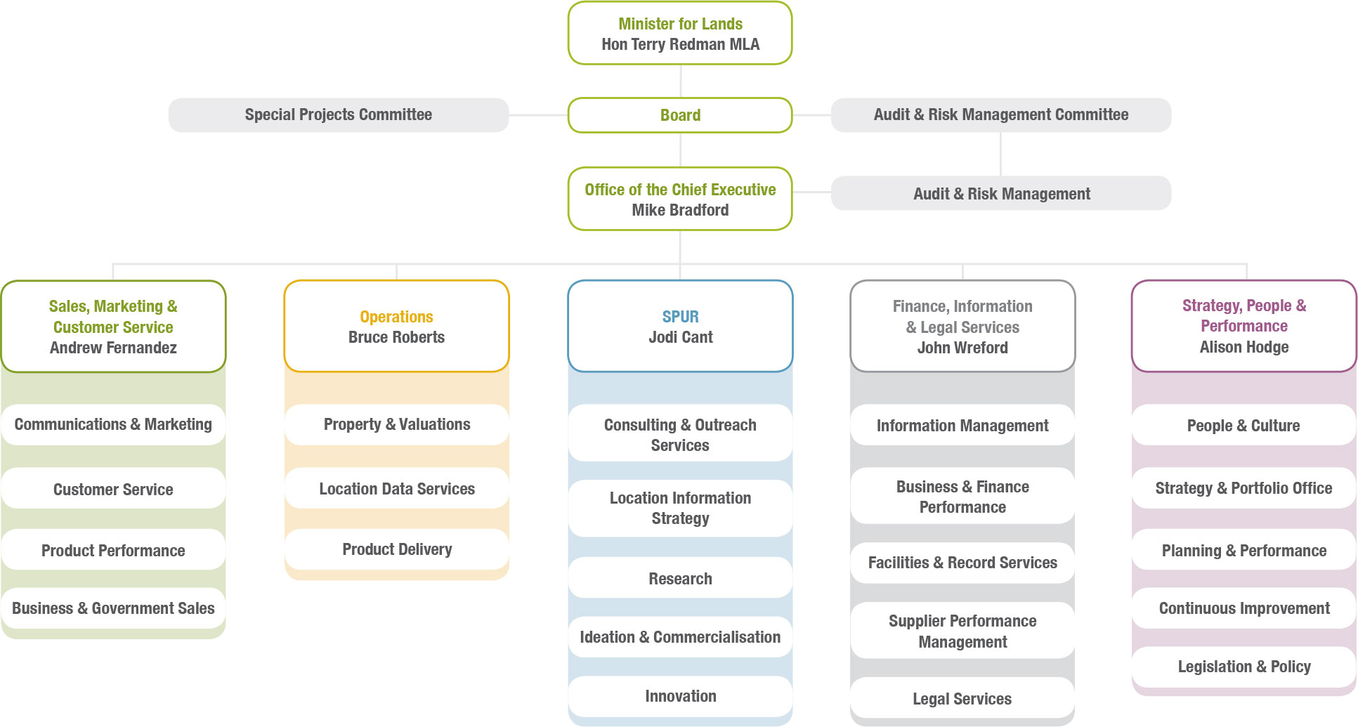 Image of Landgate's organisational chart featuring Hon Terry Redman MLA - Minister for Lands, Mike Bradford - Office of the Chief Executive, Andrew Fernandez - Sales, Marketing and Customer Service, Bruce Roberts – Operations, Jodi Cant - SPUR, John Wreford - Finance, Information and Legal Services and Alison Hodge – Strategy, People and Performance.
