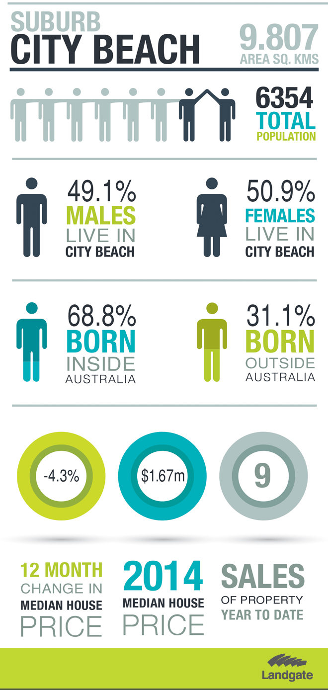 Statistics about City Beach. See description below.