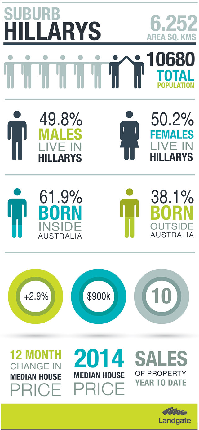Statistics about Hillarys (see detailed statistics below)