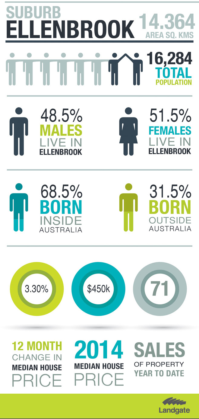 Statistics for Ellenbrook. See description below.
