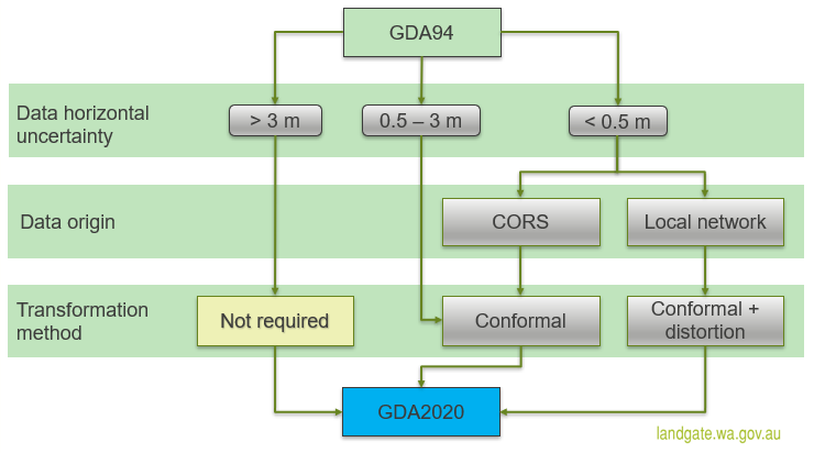 Consideration for selection of GDA94 - GDA2020 transformation method