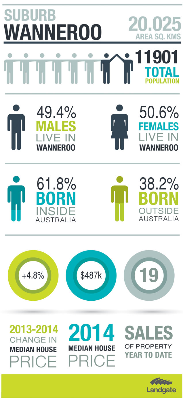 Infographic for Wanneroo