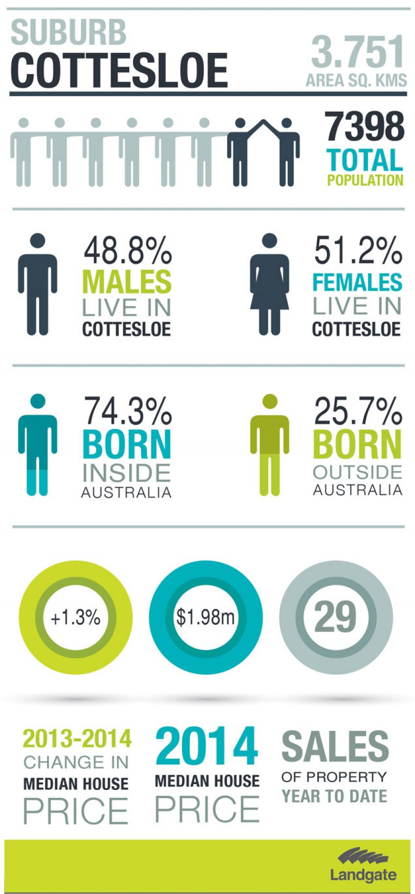 Infographic for Cottesloe