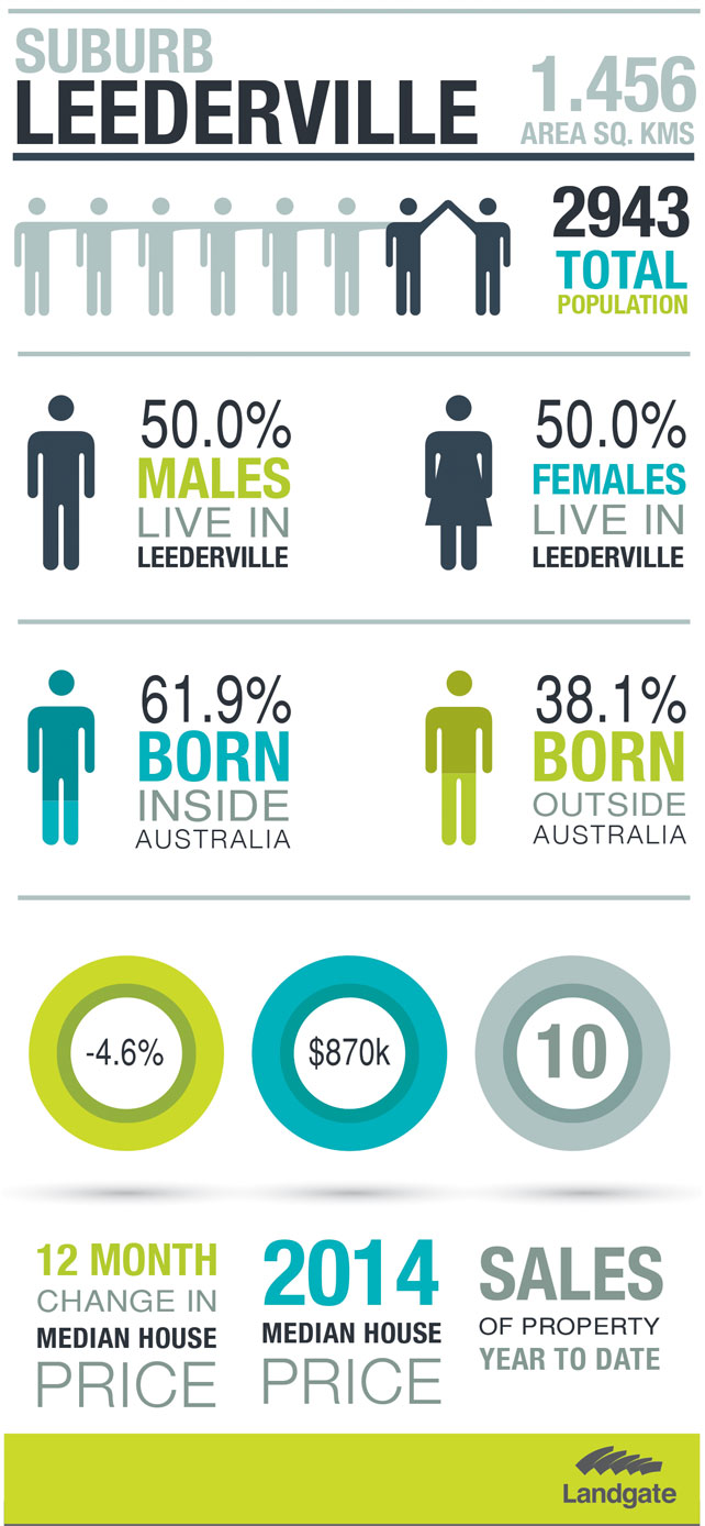 Statistics for the suburb of Leederville (see full description below)