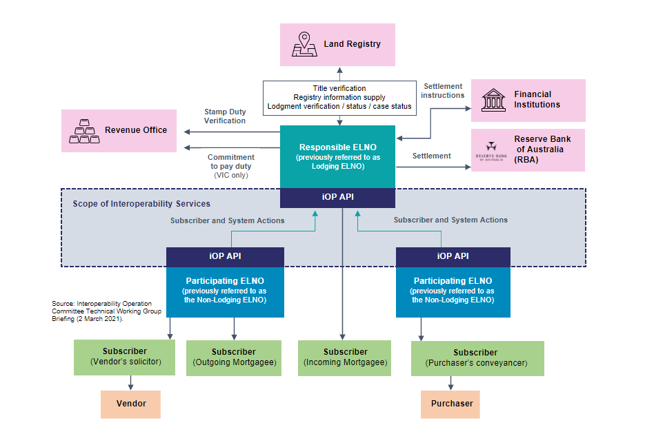DIagram:  the API system actions that will enable interoperability between ELNOs