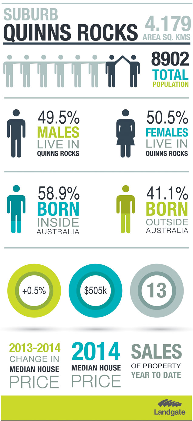 Infographic image of Quinns Rocks