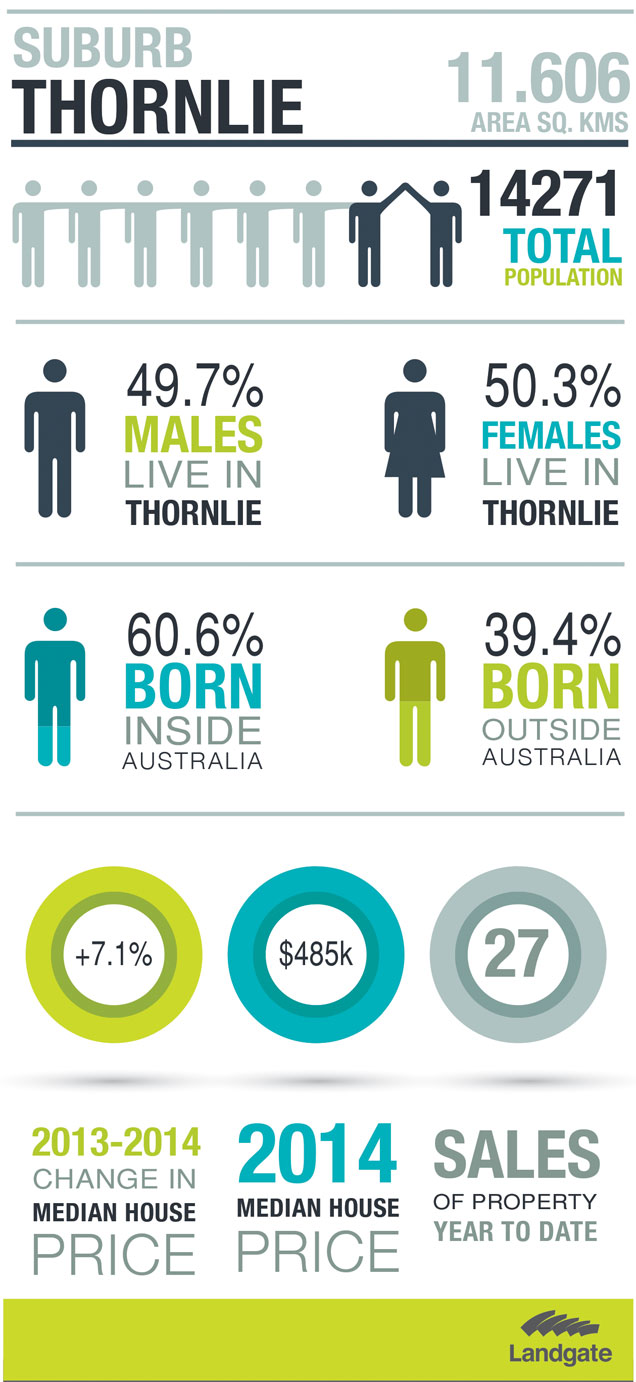 Infographic image of Thornlie