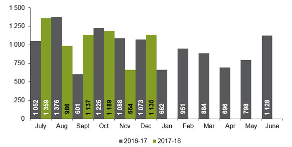 Number of freehold lots created monthly as at February 2016. Please see accessible excel format under related documents