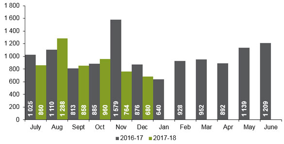 Number of strata lots created monthly as of February 2016. See accessible excel document for table data.