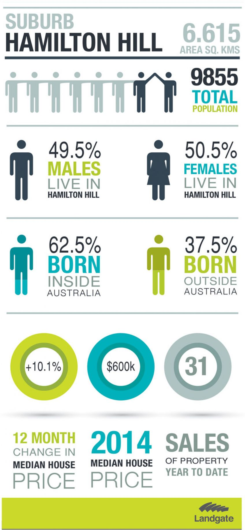 Infographic for Hamilton Hill