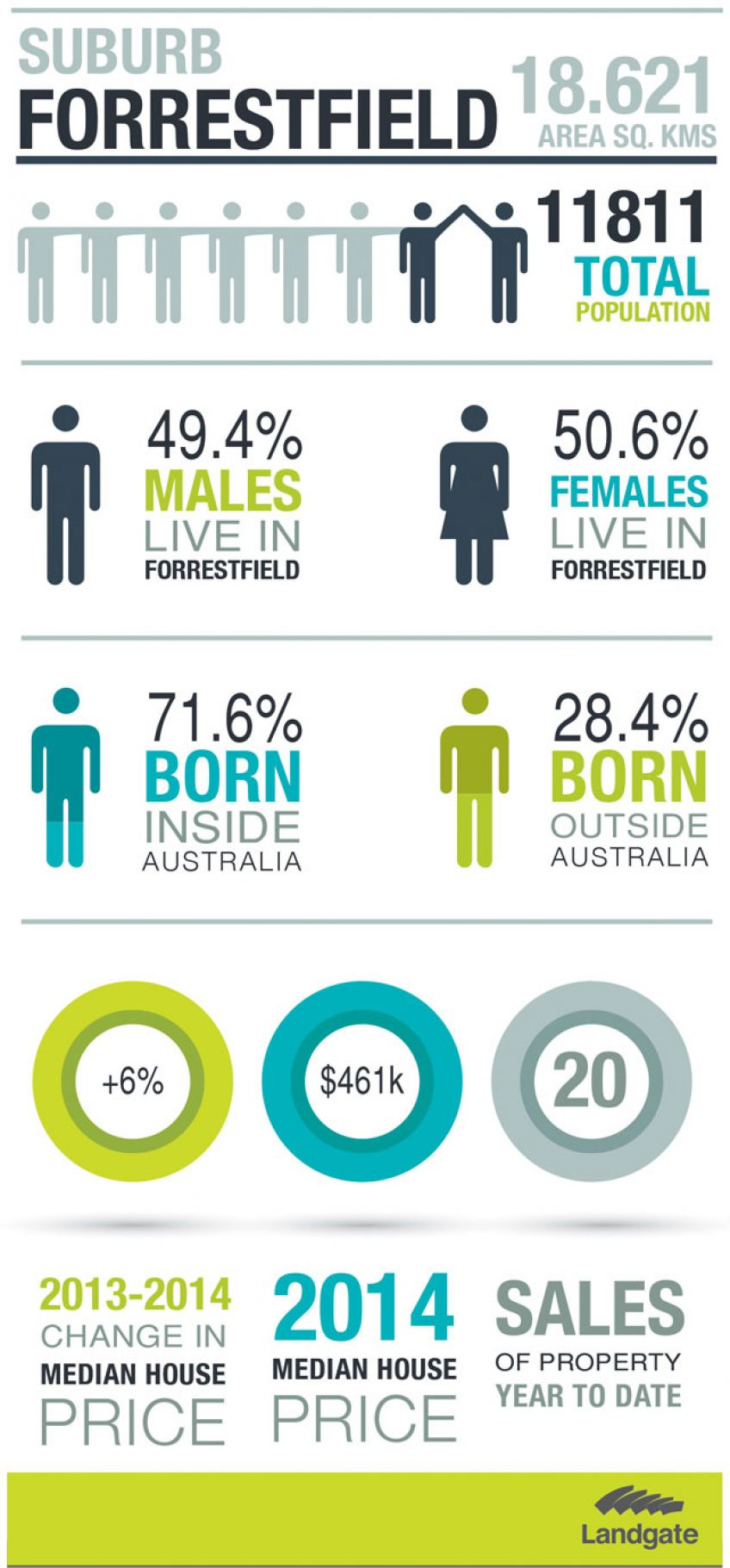 Infographic for Forrestfield