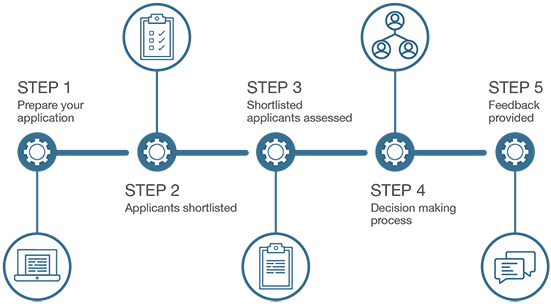 Graphic showing the five steps of Landgate's selection process. Step 1: Do your application. Step 2: We shortlist applicants. Step 3: We assess shortlisted applicants. Step 4: We make a decision. Step 5: We provide feedback. For a more detailed explanation of this process, see below.