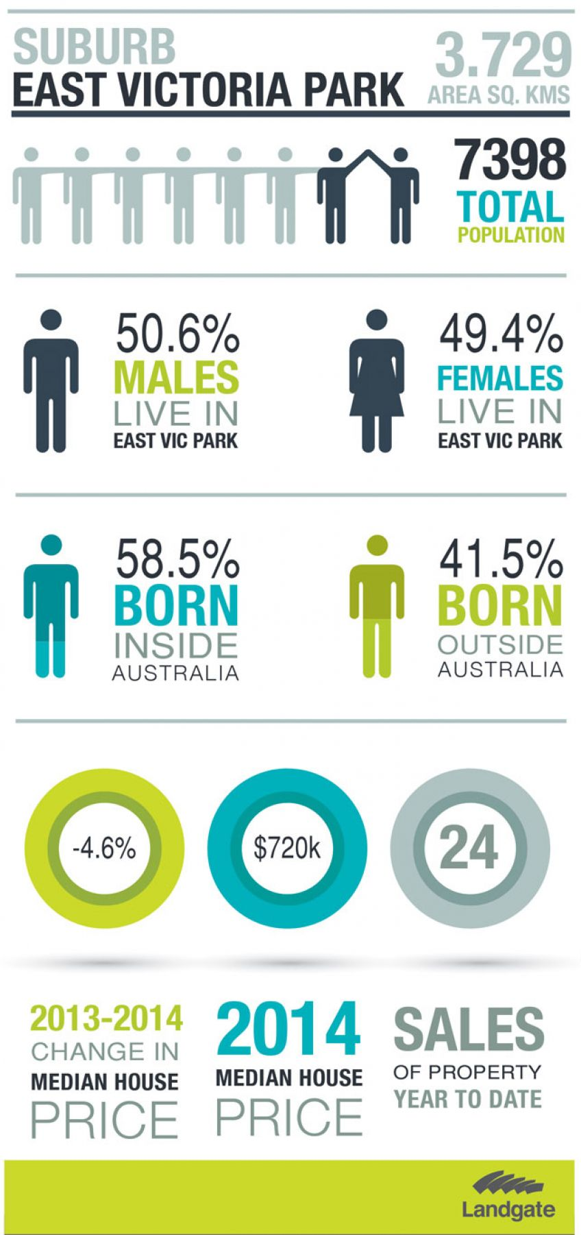 Infographic for East Victoria Park